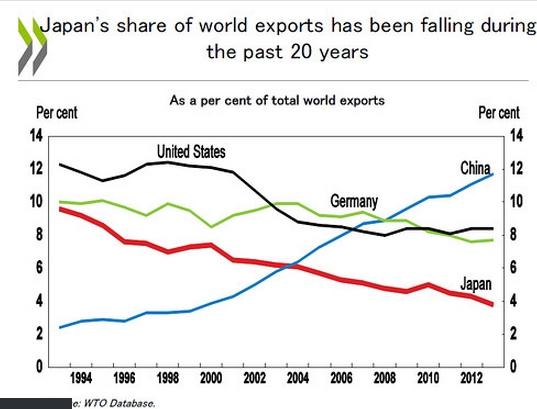 Kinh tế Nhật Bản đang trên đường hồi phục