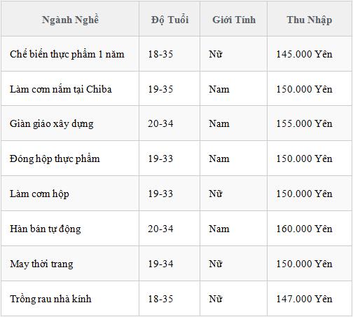 tot-nghiep-cap-3-nen-di-xkld-nhat-ban-theo-don-hang-nao