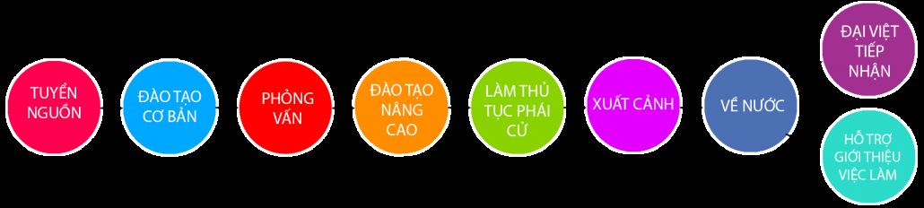 quy-trinh-dang-ky-xkld-nhat-ban