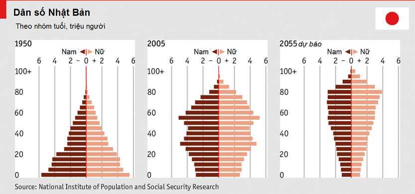 Nhật Bản đối mặt với tình trạng già hóa dân số