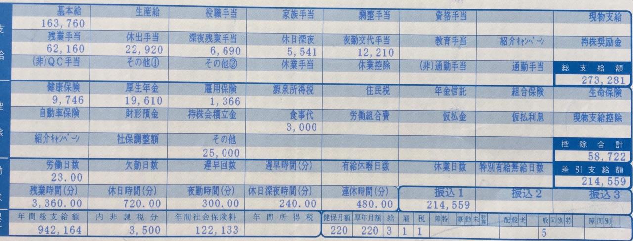 Bảng lương của 2 đơn gia công cơ khí và vận hành máy dập
