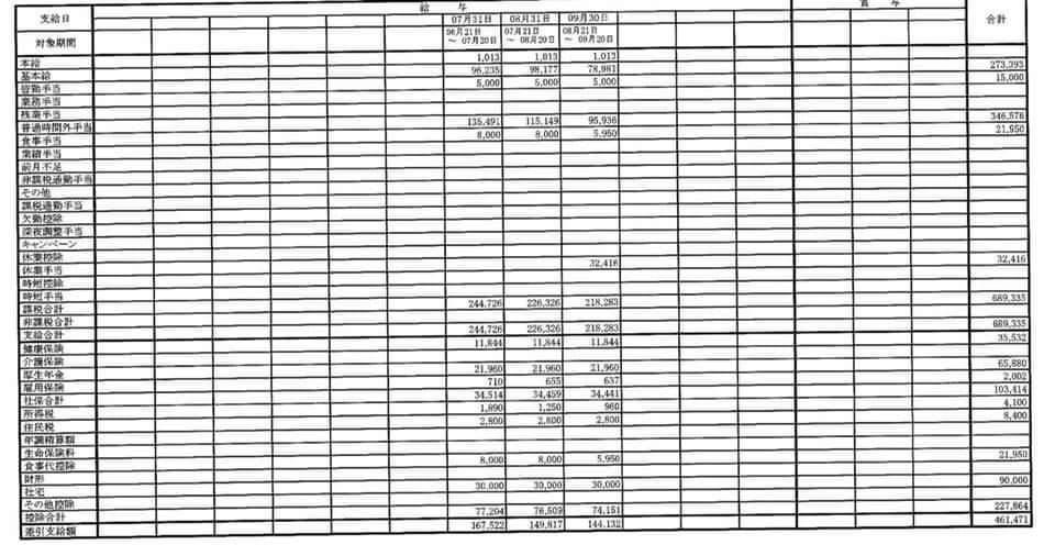 bảng lương của senpai gửi về đơn cbtp cơm hộp Tokyo